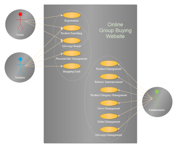 Group Buying Use Case Template