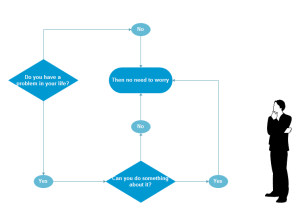 Have Problem Flowchart Examples
