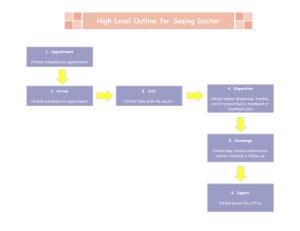 Exemple de cartographie de flux de valeur de haut niveau