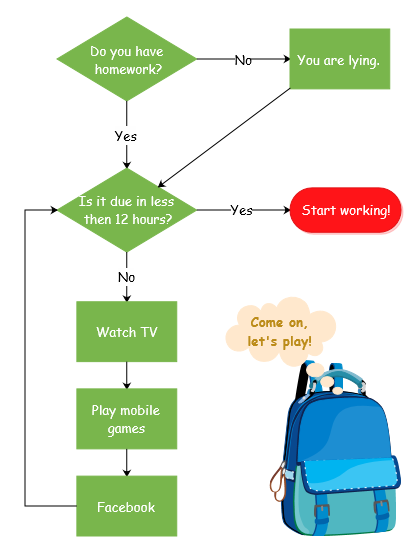 funny flowchart example homework - Flow Charts Tutorial