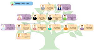 Huang Family Tree