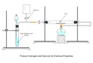 Hydrogen Experiment Examples