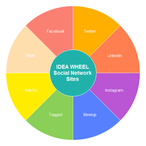 idea wheel chart examples and templates
