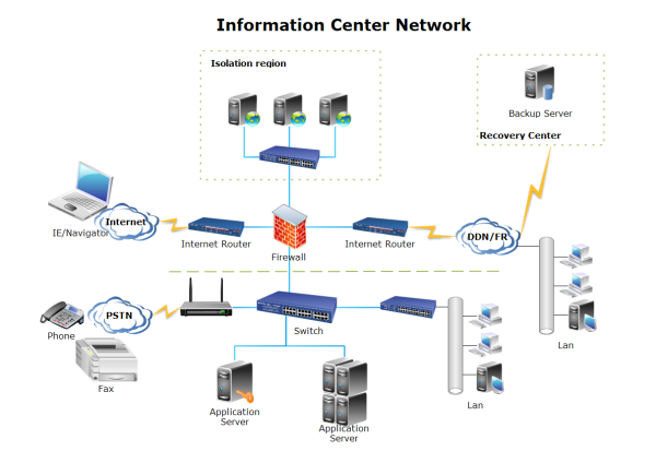 Information Center Network Diagram