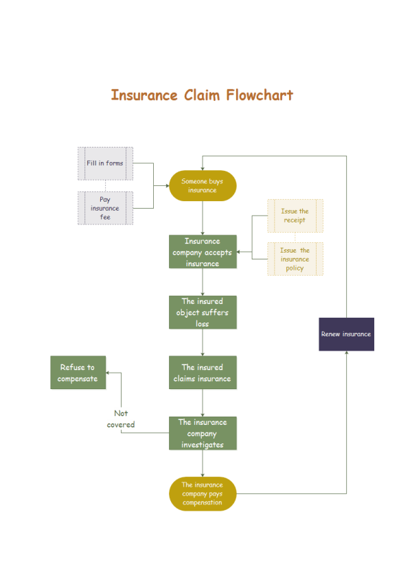 Download Insurance Claim Flowchart Templates in PDF Format