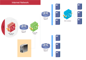 Internet Network Examples