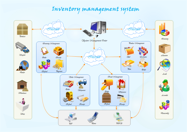Inventory Management System Template