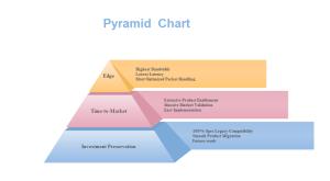 Exemple de diagramme pyramidal d'investissement