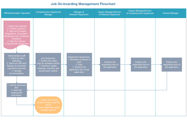 employee cross training template - job on boarding training flowchart