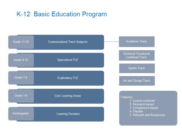 K 12 Basic Education Template