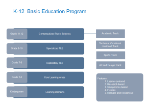 K 12 Basic Education Examples
