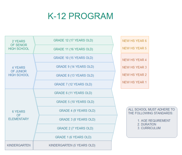 K 12 Education Program Template