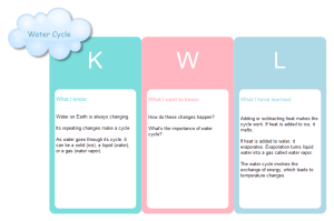 KWL Water Cycle Examples