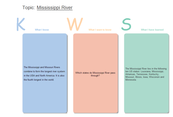 KWS Chart Examples and Templates