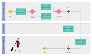 BPMN-Beispiel für das Verfahren der Austrittsanfrage
