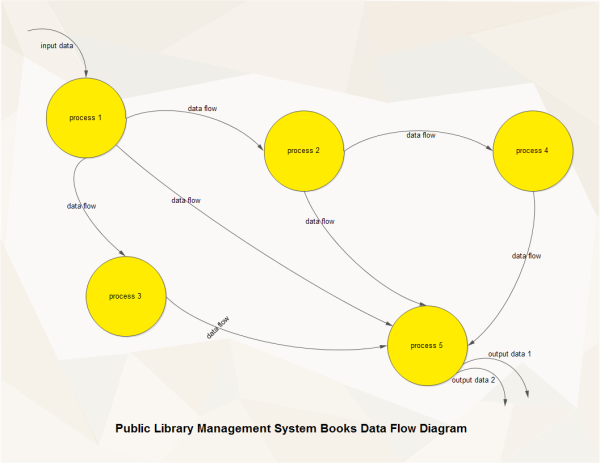 Library Management Data Flow Template