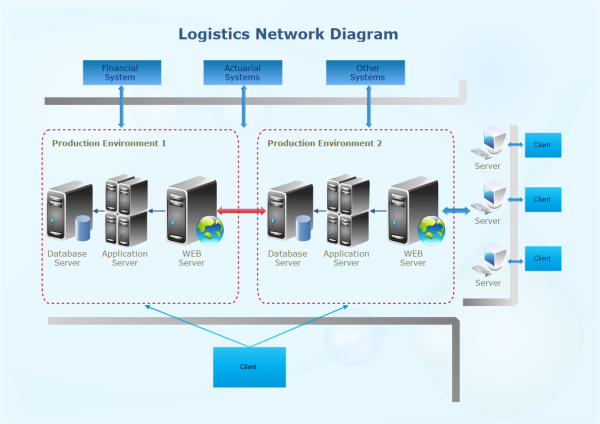 Logistics Network Diagram Template