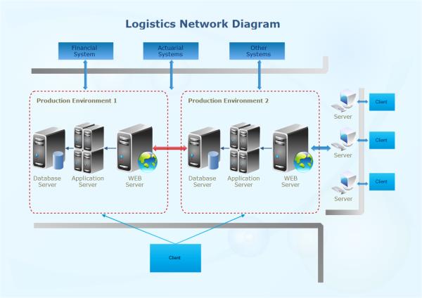 Logistics Network Diagram