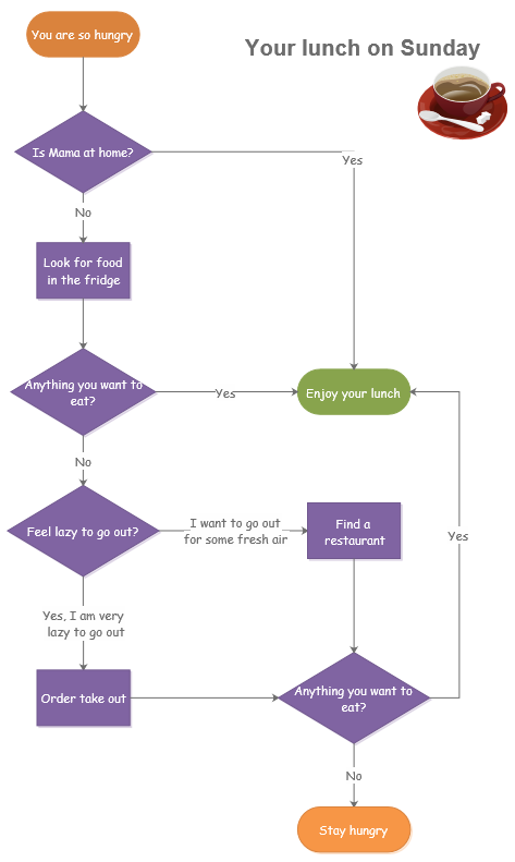 Lunch On Sunday Flowchart Examples And Templates