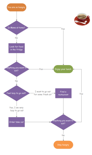 Lunch on Sunday Flowchart Examples
