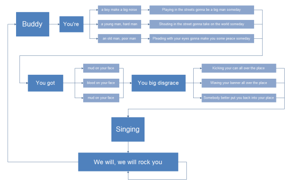 Lyric Flowchart Template