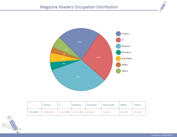 Magazine Distribution Pie Chart Template