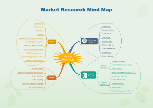 Mind map examples and templates market research for Market research document template