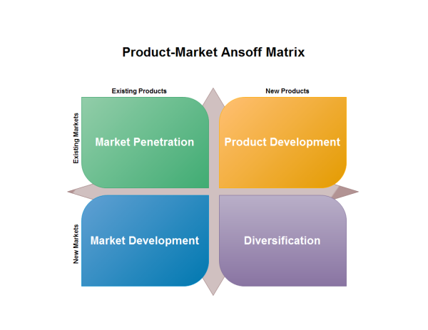 Marketing Ansoff Matrix Template