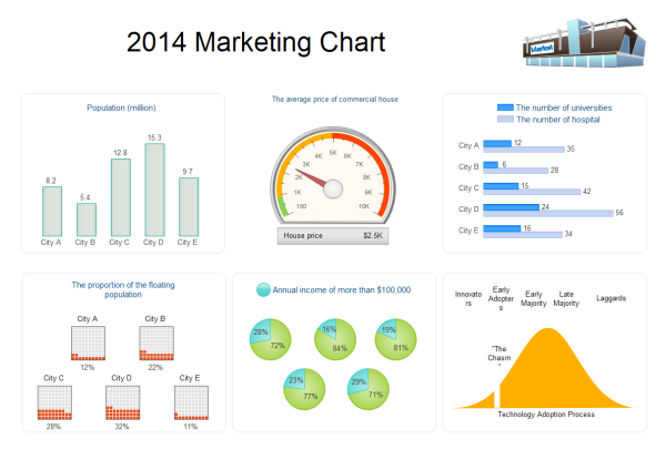 Marketing chart examples and templates