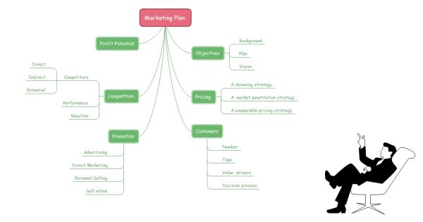 Marketing Plan Brainstorming Diagram