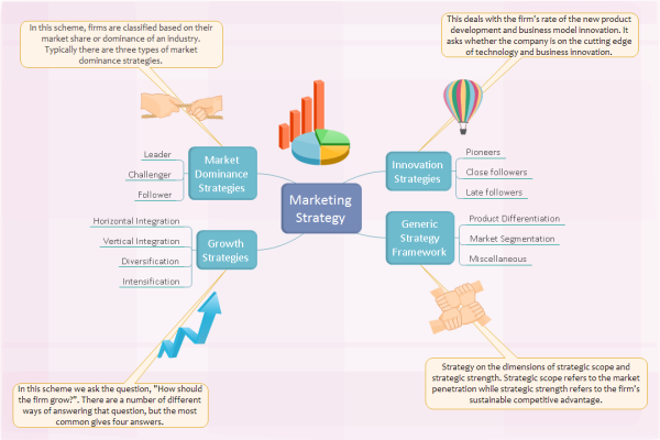 marketing strategy examples pdf Marketing Strategy Brainstorming Diagram