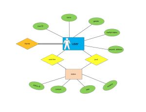 Exemples de modèle entité-relation Martin