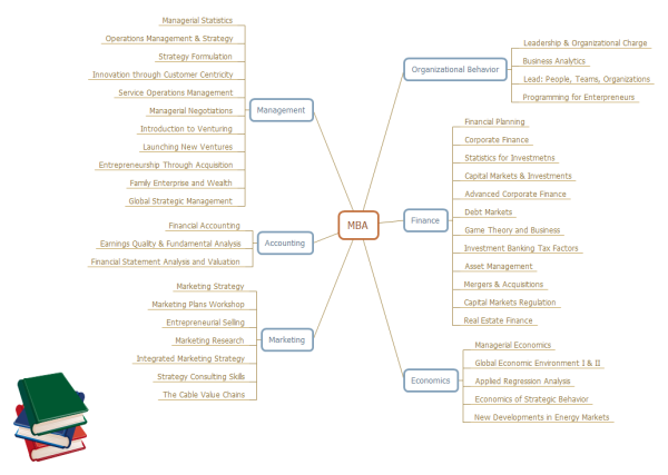 MBA Courses Mind Map Template