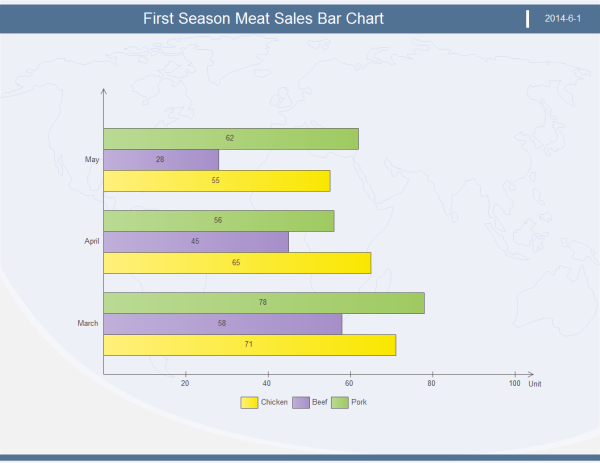 Meat Sales Bar Chart Example