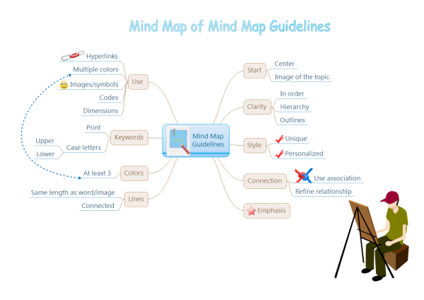 Template Mind Map Guidelines on floor plan pdf