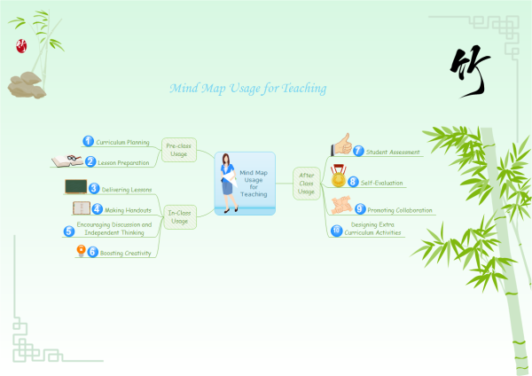 Mind Maps for Teachers Template