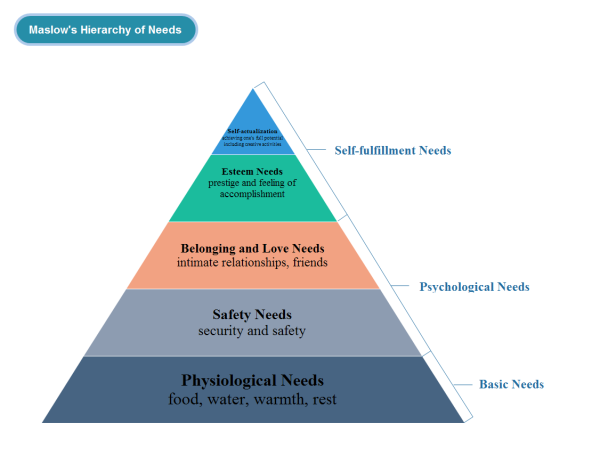 Maslow's Hierarchy of Needs in Pyramid Chart