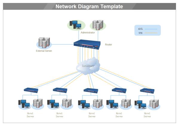 Edraw ネットワーク構成図テンプレート