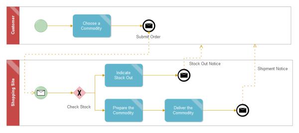 オンラインショッピングプロセスのBPMN 図の実例