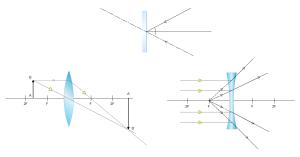 Exemples de schéma d'optique physique