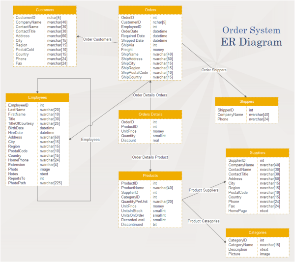Order system er diagram examples and templates ccuart Choice Image