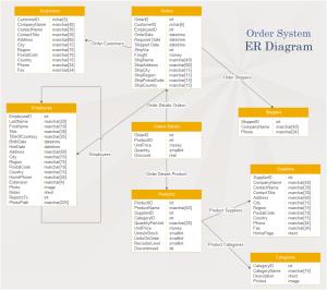 Order System ER Diagram Examples