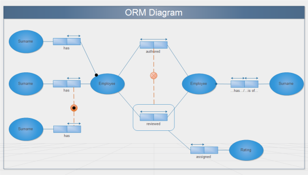 ORM Diagram Template