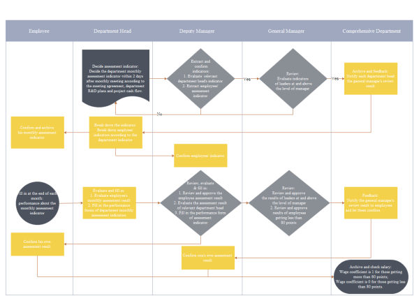 Performance Assessment Flowchart  Template