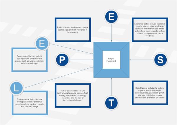 Edraw PEST分析テンプレート
