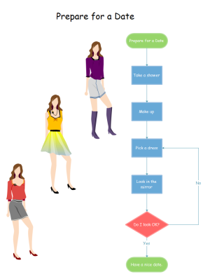 Exemples de diagramme de flux - préparer pour le rendez-vous