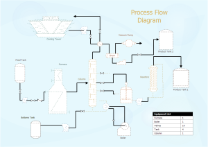 process flow diagram examples