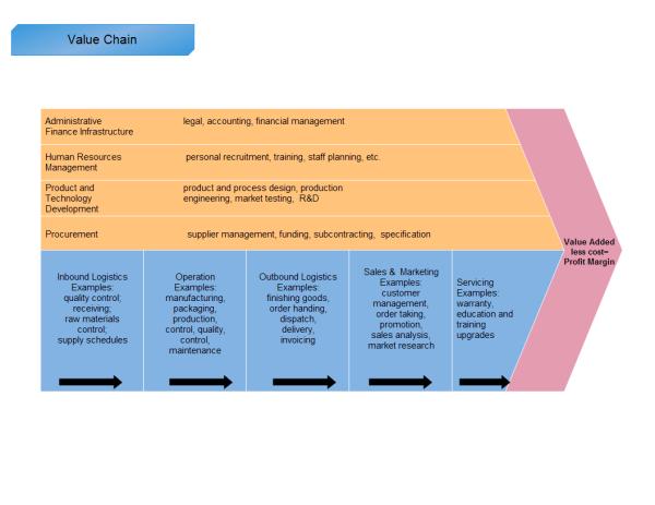 Download Profit Value Chain Templates in PDF FormatValue Chain Model Template