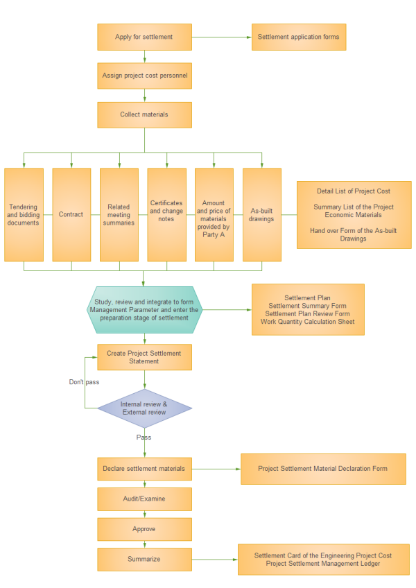 Project Cost Management Flowchart Template