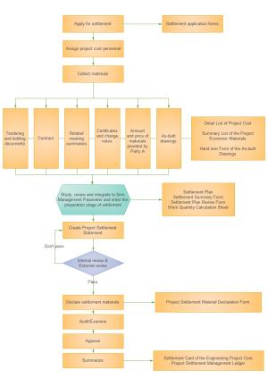 Exemple de diagramme de flux de gestion des coûts du projet